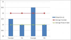medela-freestyle-versus-medela-pump-in-style