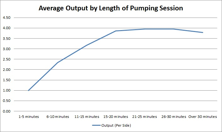 pumping-output-by-length-of-session