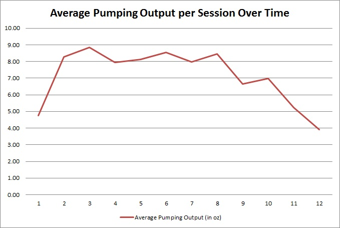 pumping-output-per-session